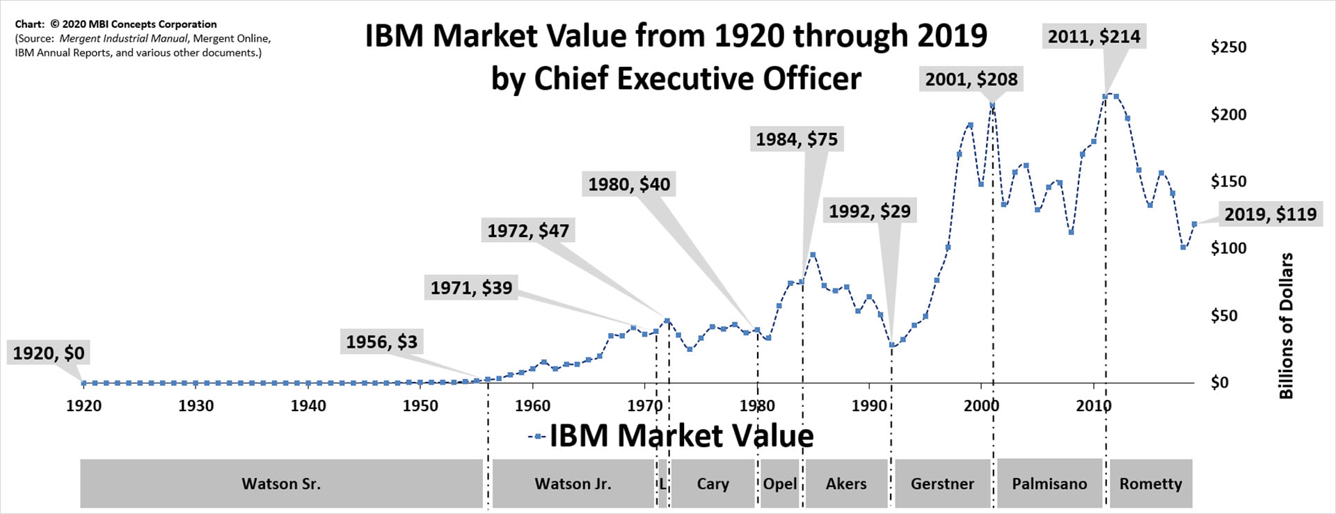 High quality line graph showing IBM's Market Value from 1920 through 2019 aligned by chief executive officer (CEO).
